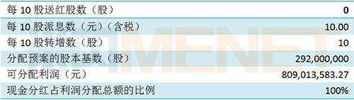 葵花药业现金分红2.9亿!占净利润近7成