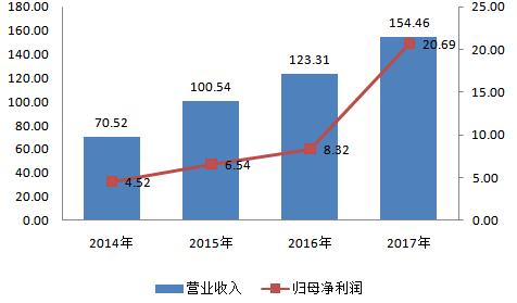 人福医药净利润148.5%,三大麻醉品领跑百亿市场