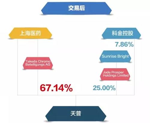 上海医药9.15亿元收购天普26.34%股份 实现绝对控股