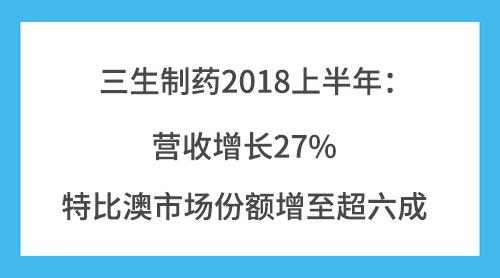 三生制药2018上半年:营收增长27% 特比澳市场份额增至超六成